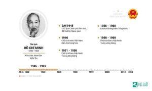 Chủ tịch nước đầu tiên của Việt Nam là ai?