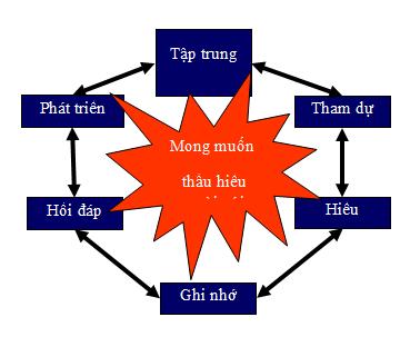 Chu-trinh-lang-nghe